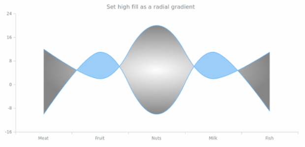 anychart.core.cartesian.series.RangeSplineArea.highFill set asRadial created by AnyChart Team