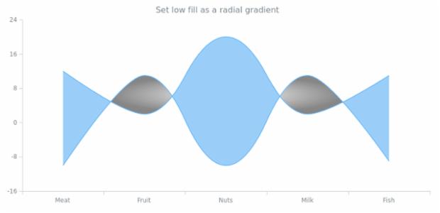 anychart.core.cartesian.series.RangeSplineArea.lowFill set asRadial created by AnyChart Team