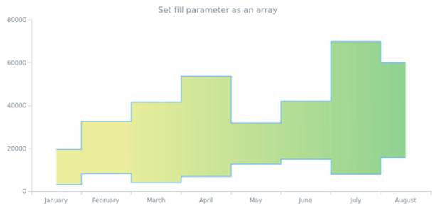 anychart.core.cartesian.series.RangeStepArea.fill set asArray created by AnyChart Team