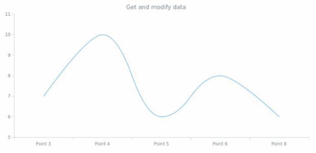 anychart.core.cartesian.series.Spline.data get created by AnyChart Team
