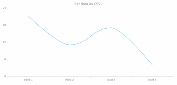 anychart.core.cartesian.series.Spline.data set asCSV created by AnyChart Team