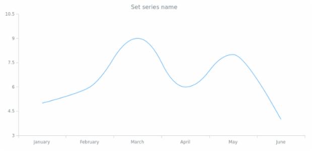 anychart.core.cartesian.series.Spline.name set created by AnyChart Team