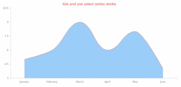 anychart.core.cartesian.series.SplineArea.stroke get created by AnyChart Team