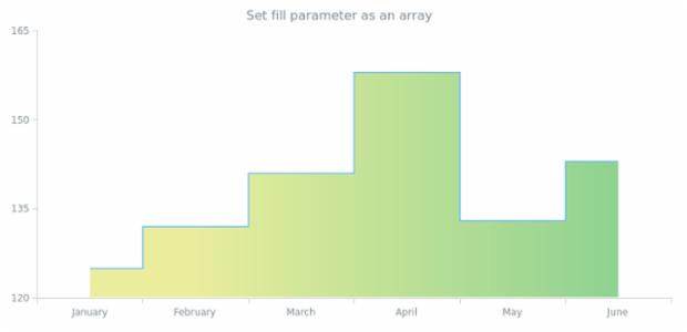 anychart.core.cartesian.series.StepArea.fill set asArray created by AnyChart Team