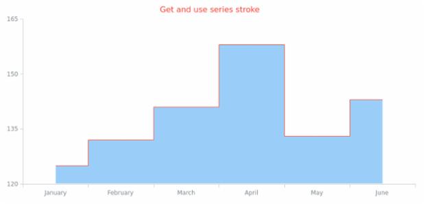 anychart.core.cartesian.series.StepArea.stroke get created by AnyChart Team