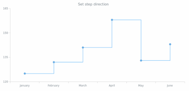 anychart.core.cartesian.series.StepLine.stepDirection set created by AnyChart Team