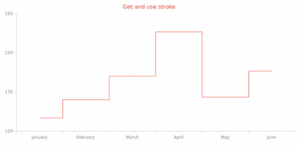 anychart.core.cartesian.series.StepLine.stroke get created by AnyChart Team