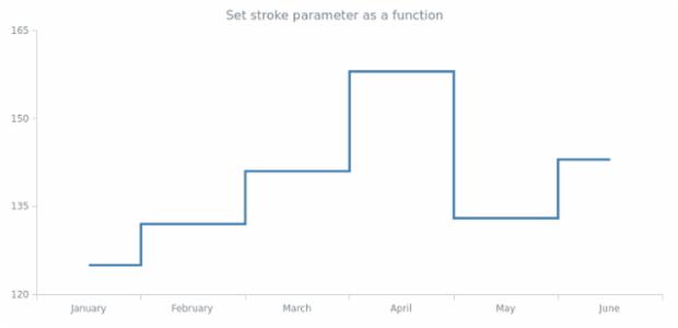anychart.core.cartesian.series.StepLine.stroke set asFunc created by AnyChart Team