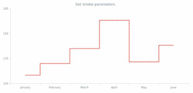 anychart.core.cartesian.series.StepLine.stroke set created by AnyChart Team