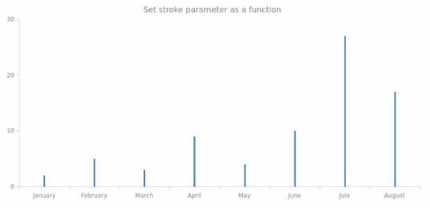 anychart.core.cartesian.series.Stick.stroke set asFunc created by AnyChart Team