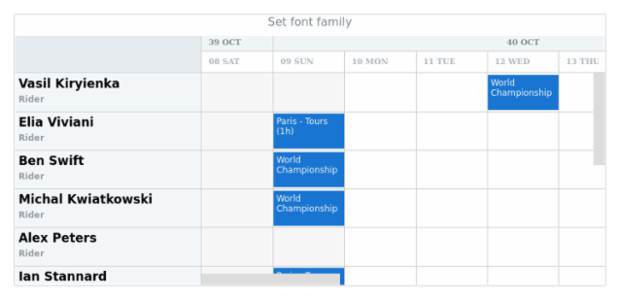 anychart.core.gantt.TimeLine.fontFamily created by AnyChart Team