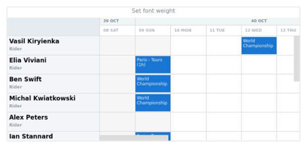 anychart.core.gantt.TimeLine.fontWeight created by AnyChart Team