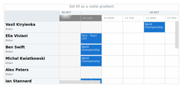 anychart.core.gantt.TimeLineLevelHolidaysSettings.fill set asRadial created by AnyChart Team