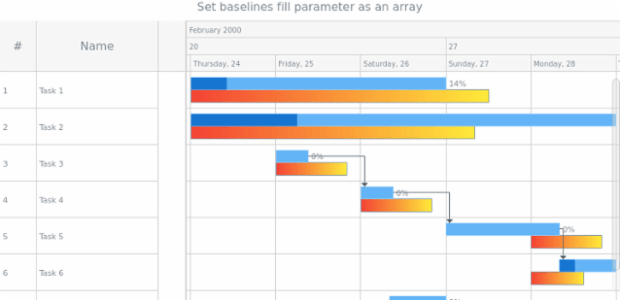 anychart.core.gantt.elements.BaselinesElement.fill set asArray created by AnyChart Team