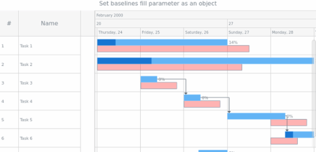 anychart.core.gantt.elements.BaselinesElement.fill set asObj created by AnyChart Team