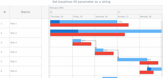 anychart.core.gantt.elements.BaselinesElement.fill set asString created by AnyChart Team