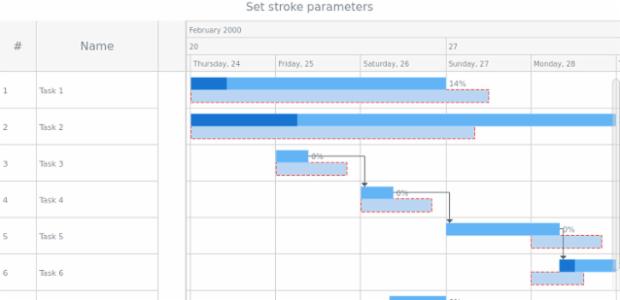 anychart.core.gantt.elements.BaselinesElement.stroke set created by AnyChart Team