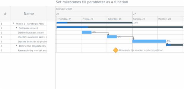 anychart.core.gantt.elements.MilestonesElement.fill set asFunc created by AnyChart Team