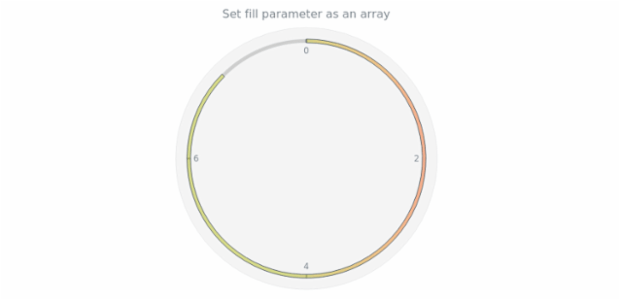 anychart.core.gauge.pointers.Bar.fill set asArray created by AnyChart Team