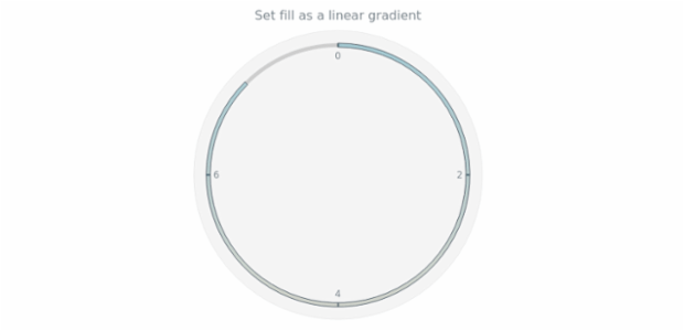anychart.core.gauge.pointers.Bar.fill set asLinear created by AnyChart Team