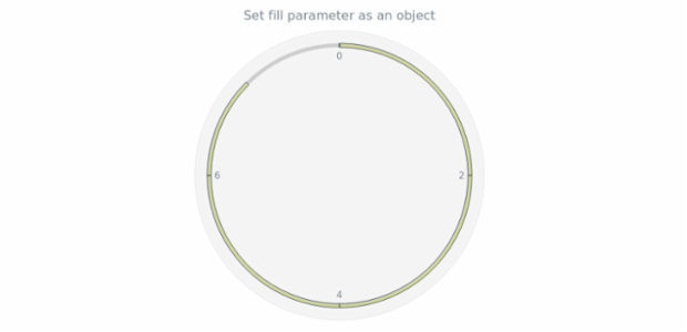 anychart.core.gauge.pointers.Bar.fill set asObj created by AnyChart Team