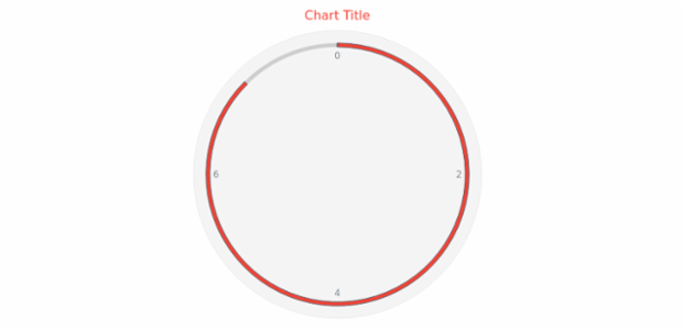 anychart.core.gauge.pointers.Bar.fill set asString created by AnyChart Team