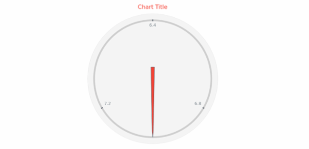 anychart.core.gauge.pointers.Base.fill get created by AnyChart Team
