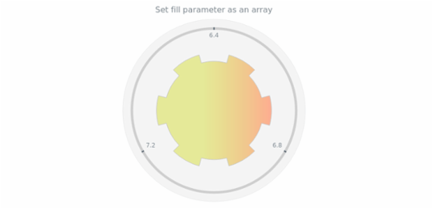 anychart.core.gauge.pointers.Base.fill set asArray created by AnyChart Team