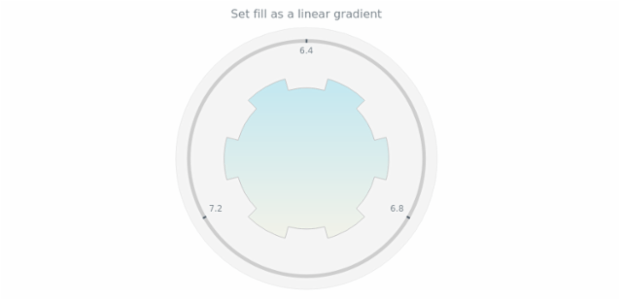 anychart.core.gauge.pointers.Base.fill set asLinear created by AnyChart Team