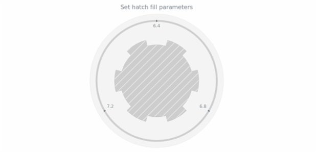 anychart.core.gauge.pointers.Base.hatchFill set created by AnyChart Team