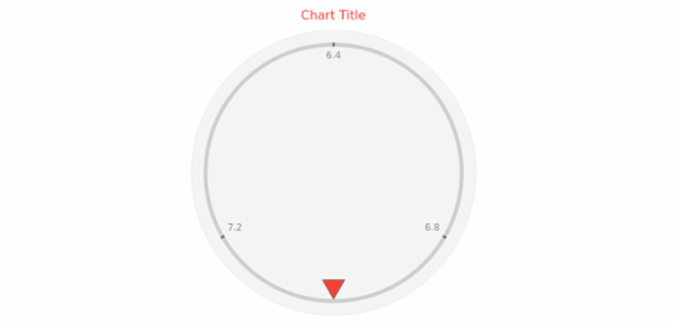 anychart.core.gauge.pointers.Marker.fill get created by AnyChart Team