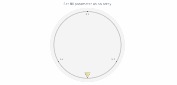 anychart.core.gauge.pointers.Marker.fill set asArray created by AnyChart Team