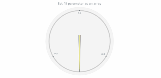 anychart.core.gauge.pointers.Needle.fill set asArray created by AnyChart Team