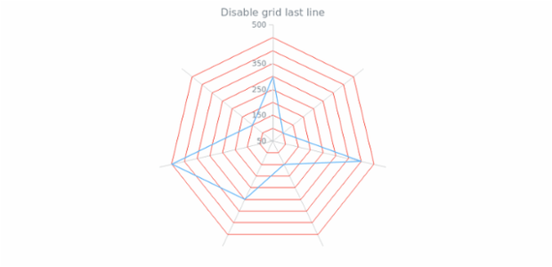 anychart.core.grids.Radar.drawLastLine set created by AnyChart Team