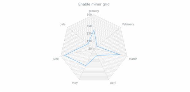 anychart.core.grids.Radar.isMinor set created by AnyChart Team