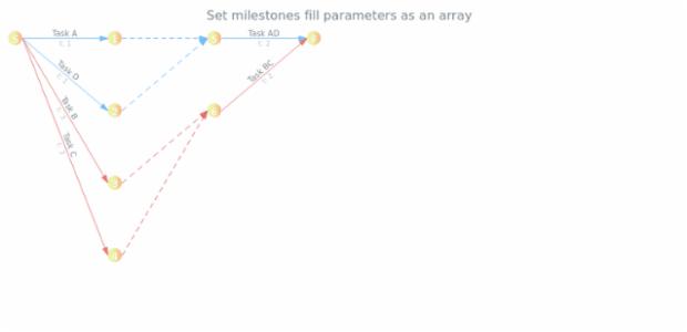anychart.core.pert.Milestones.fill set asArray created by AnyChart Team