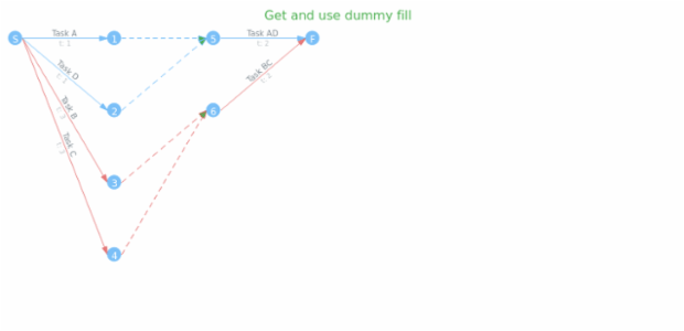 anychart.core.pert.Tasks.dummyFill get created by AnyChart Team