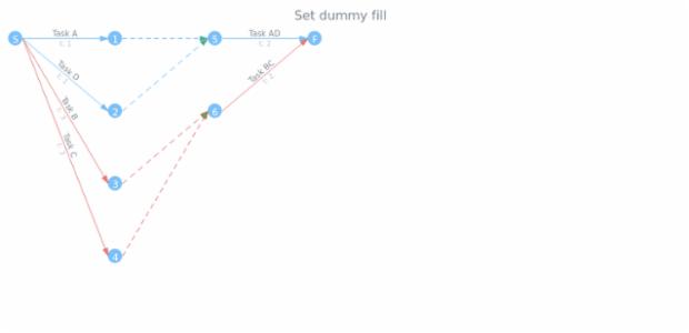 anychart.core.pert.Tasks.dummyFill set created by AnyChart Team
