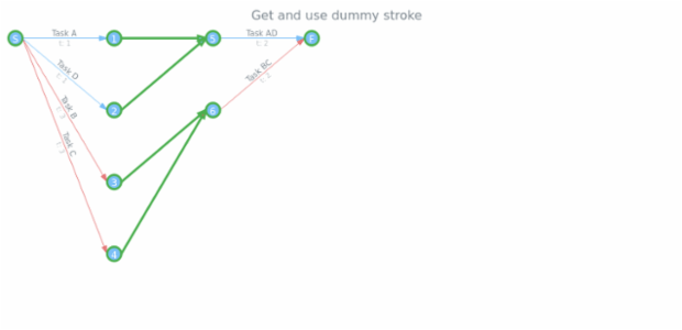 anychart.core.pert.Tasks.dummyStroke get created by AnyChart Team