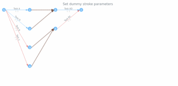 anychart.core.pert.Tasks.dummyStroke set created by AnyChart Team
