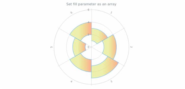 anychart.core.polar.series.RangeColumn.fill set asArray created by AnyChart Team