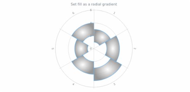anychart.core.polar.series.RangeColumn.fill set asRadial created by AnyChart Team