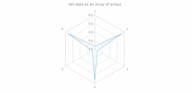 anychart.core.radar.series.Base.data set asArrayofArrays created by AnyChart Team