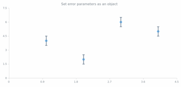 anychart.core.scatter.series.Base.error set asObject created by AnyChart Team