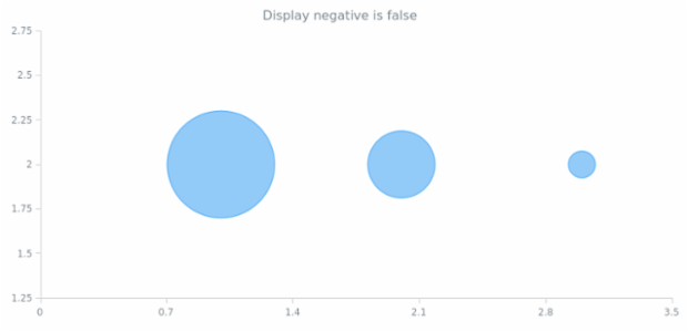 anychart.core.scatter.series.Bubble.displayNegative get created by AnyChart Team