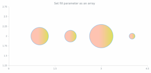 anychart.core.scatter.series.Bubble.fill set asArray created by AnyChart Team