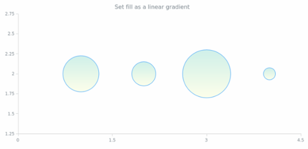 anychart.core.scatter.series.Bubble.fill set asLinear created by AnyChart Team