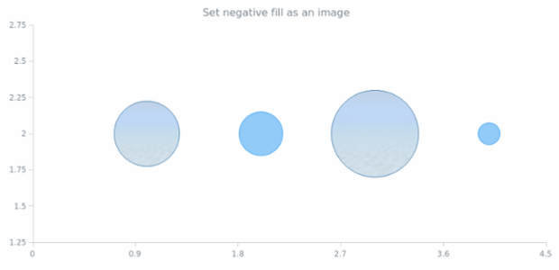 anychart.core.scatter.series.Bubble.negativeFill set asImg created by AnyChart Team