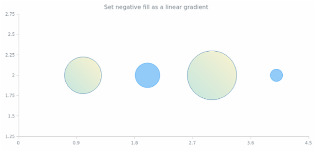 anychart.core.scatter.series.Bubble.negativeFill set asLinear created by AnyChart Team