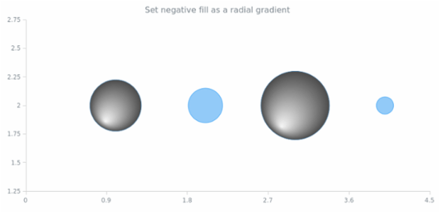anychart.core.scatter.series.Bubble.negativeFill set asRadial created by AnyChart Team